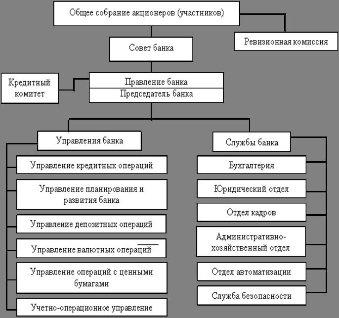 Организационная структура коммерческого банка схемы