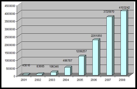 00a952c5e475 Для большей наглядности представим данные из таблицы 3.1 в графическом  виде.Рост эмиссии пластиковых - BankPlaces.ru