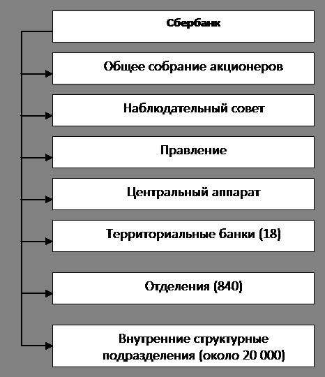 Структура сбербанка россии 2017 схема