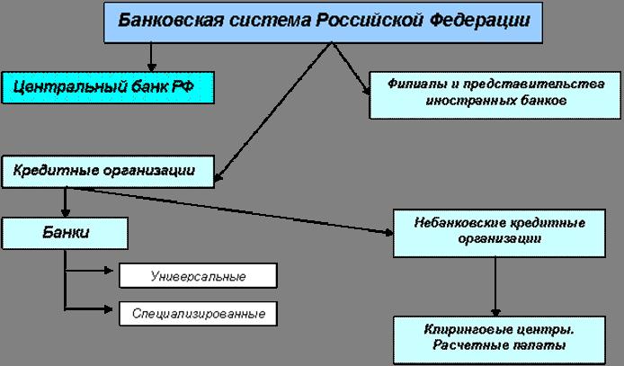 Принцип универсальности российских банков означает что все   works tarefer ru 8 100162 pics Рис 1 Банковская система России